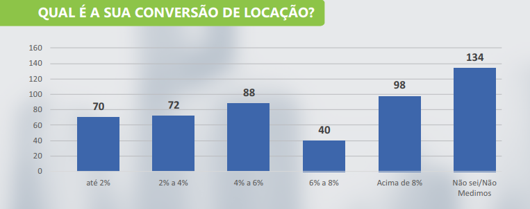 imobiliárias no Brasil