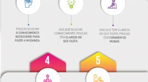 Infográfico - Fatores que impedem as imobiliárias de se transformarem digitalmente