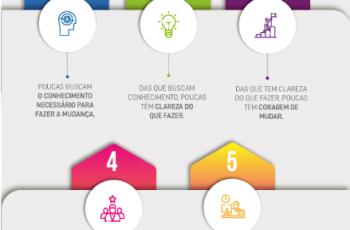 5 fatores que impedem uma imobiliária tradicional de se transformar digitalmente